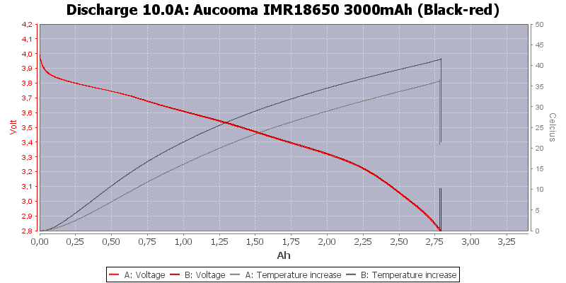 Aucooma%20IMR18650%203000mAh%20(Black-red)-Temp-10.0