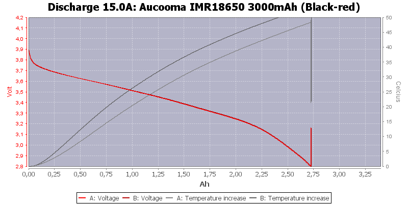 Aucooma%20IMR18650%203000mAh%20(Black-red)-Temp-15.0