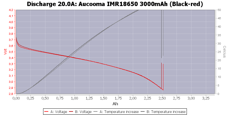 Aucooma%20IMR18650%203000mAh%20(Black-red)-Temp-20.0