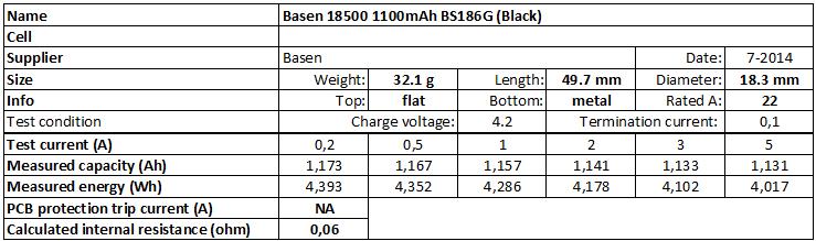 Basen%2018500%201100mAh%20BS186G%20(Black)-info