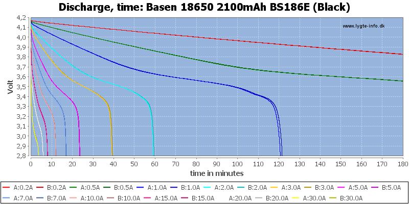 Basen%2018650%202100mAh%20BS186E%20(Black)-CapacityTime