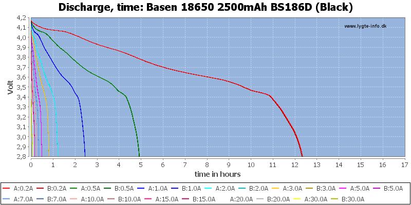 Basen%2018650%202500mAh%20BS186D%20(Black)-CapacityTimeHours