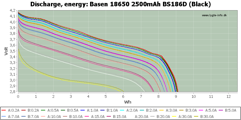Basen%2018650%202500mAh%20BS186D%20(Black)-Energy