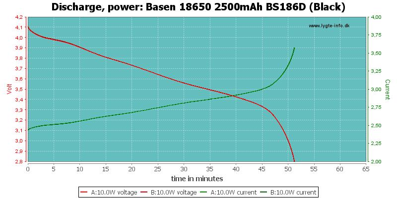 Basen%2018650%202500mAh%20BS186D%20(Black)-PowerLoadTime