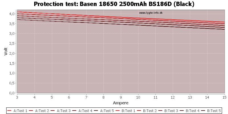 Basen%2018650%202500mAh%20BS186D%20(Black)-TripCurrent