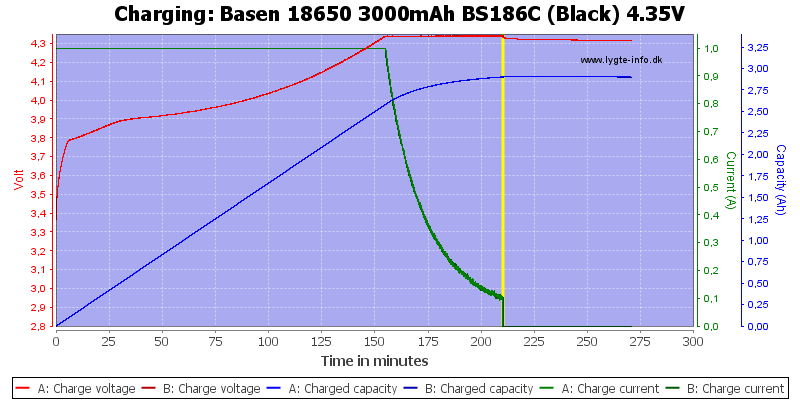 Basen%2018650%203000mAh%20BS186C%20(Black)%204.35V-Charge