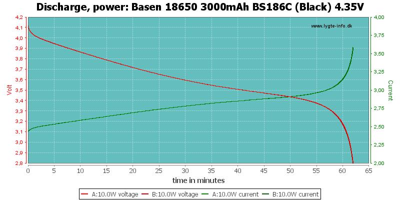 Basen%2018650%203000mAh%20BS186C%20(Black)%204.35V-PowerLoadTime