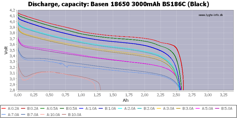 Basen%2018650%203000mAh%20BS186C%20(Black)-Capacity