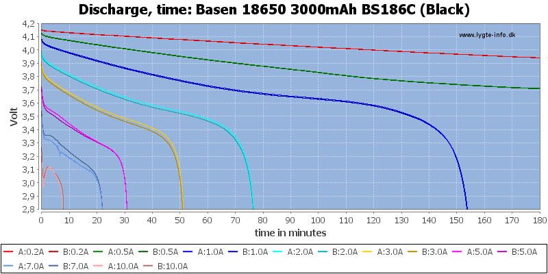 Basen%2018650%203000mAh%20BS186C%20(Black)-CapacityTime