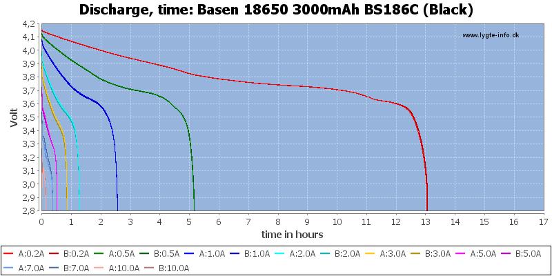 Basen%2018650%203000mAh%20BS186C%20(Black)-CapacityTimeHours