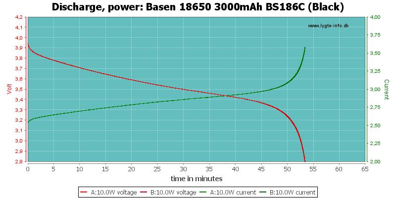 Basen%2018650%203000mAh%20BS186C%20(Black)-PowerLoadTime