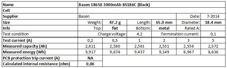 Basen%2018650%203000mAh%20BS186C%20(Black)-info