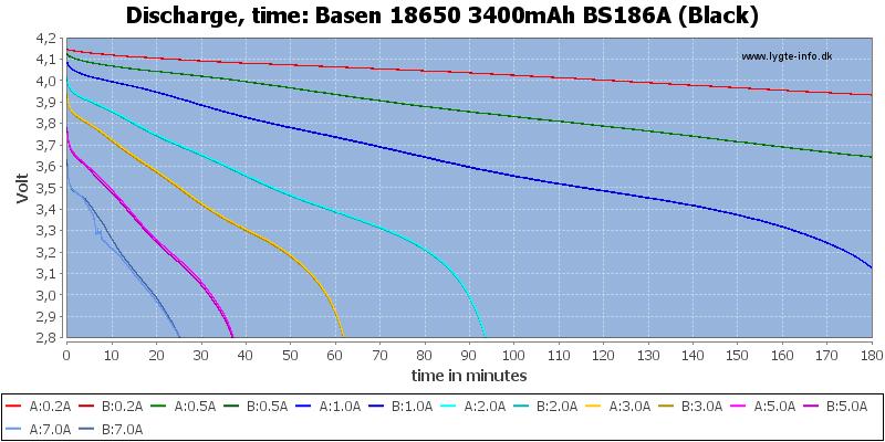 Basen%2018650%203400mAh%20BS186A%20(Black)-CapacityTime
