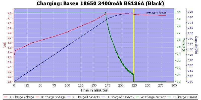 Basen%2018650%203400mAh%20BS186A%20(Black)-Charge