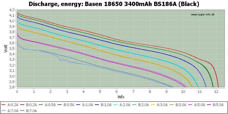 Basen%2018650%203400mAh%20BS186A%20(Black)-Energy