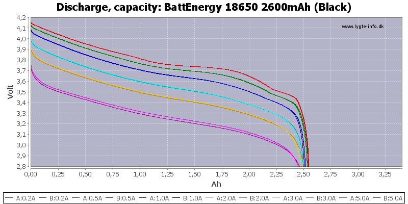 BattEnergy%2018650%202600mAh%20(Black)-Capacity