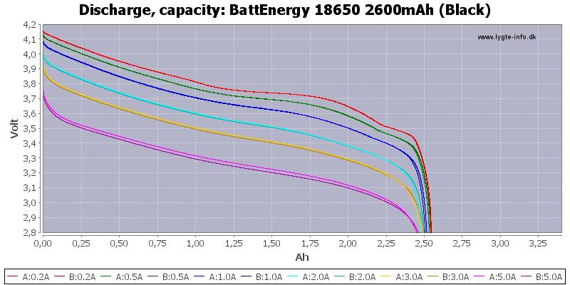 BattEnergy%2018650%202600mAh%20(Black)-Capacity
