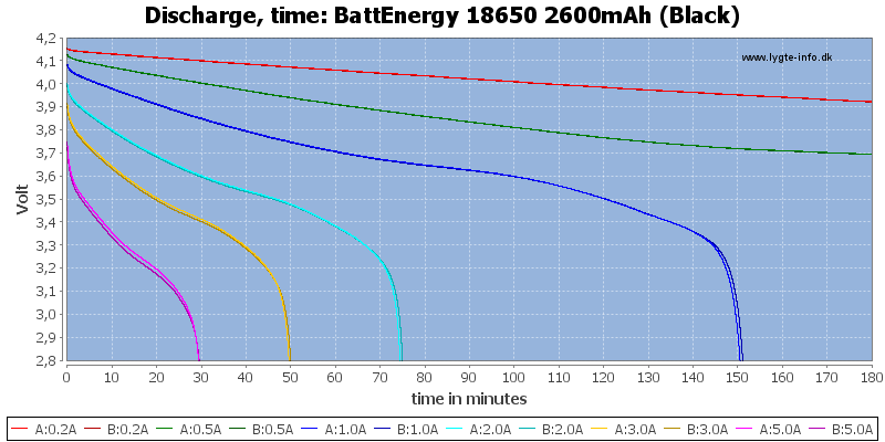 BattEnergy%2018650%202600mAh%20(Black)-CapacityTime