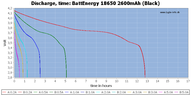 BattEnergy%2018650%202600mAh%20(Black)-CapacityTimeHours