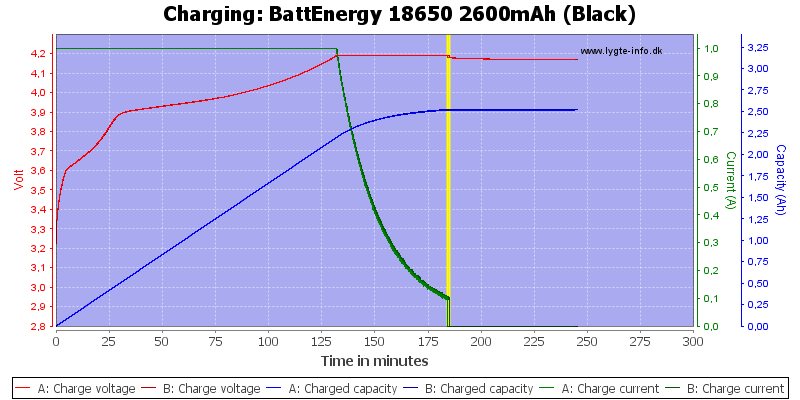 BattEnergy%2018650%202600mAh%20(Black)-Charge