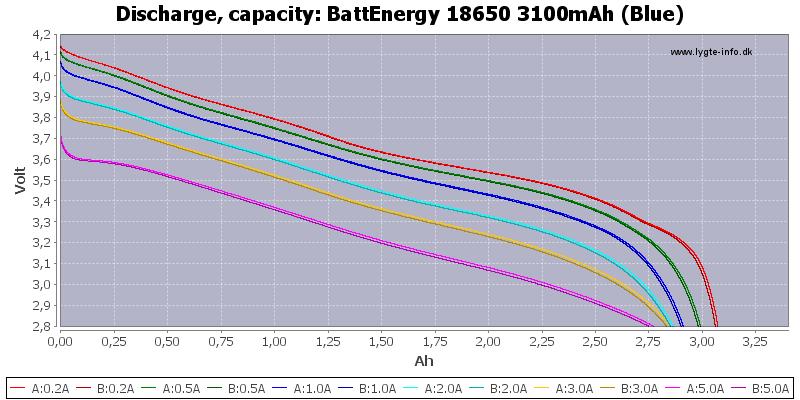 BattEnergy%2018650%203100mAh%20(Blue)-Capacity