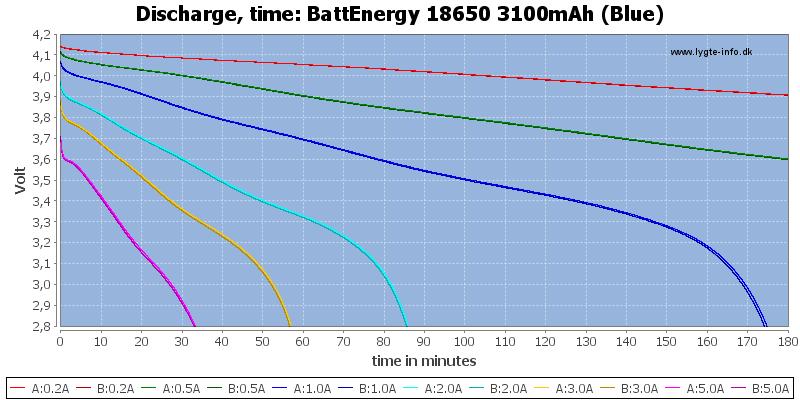 BattEnergy%2018650%203100mAh%20(Blue)-CapacityTime