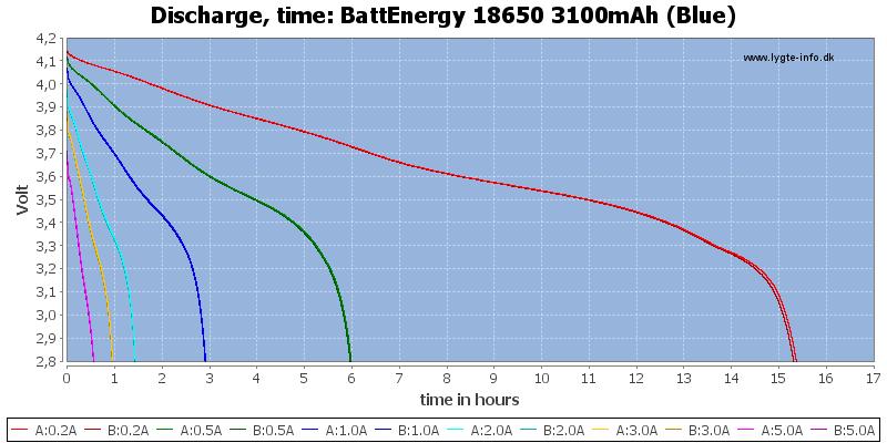 BattEnergy%2018650%203100mAh%20(Blue)-CapacityTimeHours