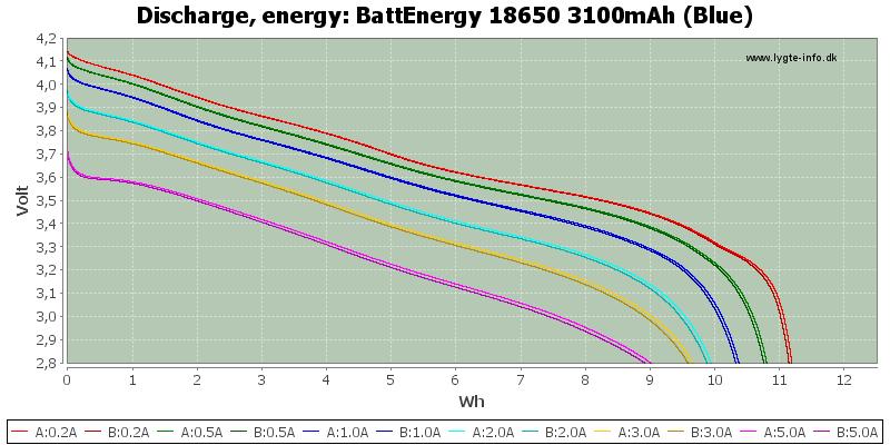 BattEnergy%2018650%203100mAh%20(Blue)-Energy