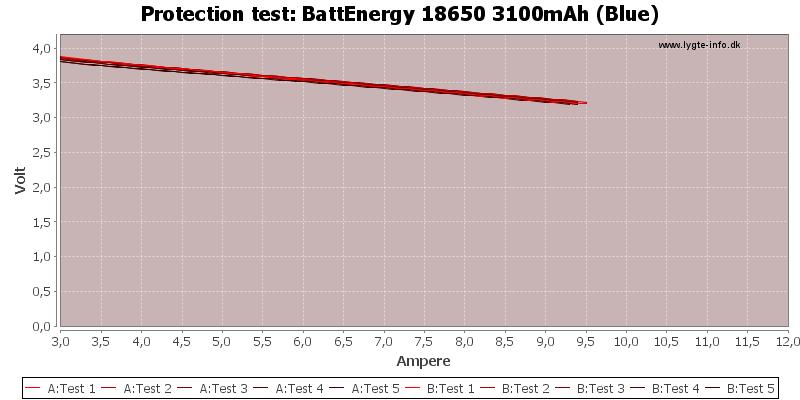 BattEnergy%2018650%203100mAh%20(Blue)-TripCurrent