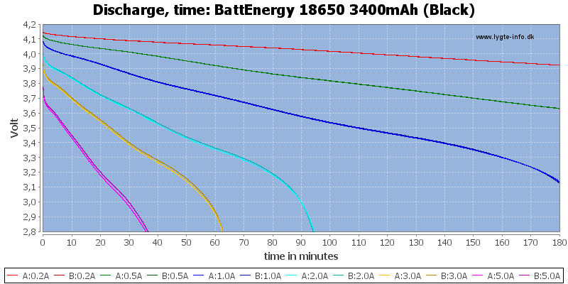 BattEnergy%2018650%203400mAh%20(Black)-CapacityTime