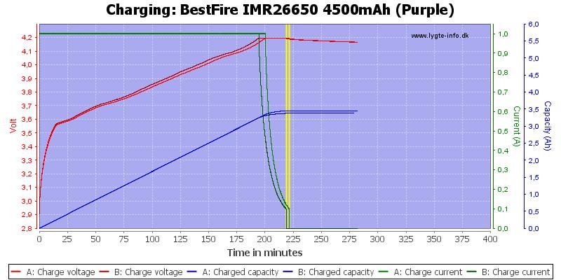 BestFire%20IMR26650%204500mAh%20(Purple)-Charge