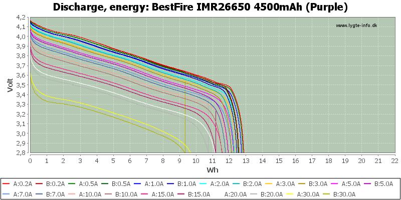 BestFire%20IMR26650%204500mAh%20(Purple)-Energy