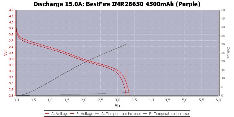 BestFire%20IMR26650%204500mAh%20(Purple)-Temp-15.0