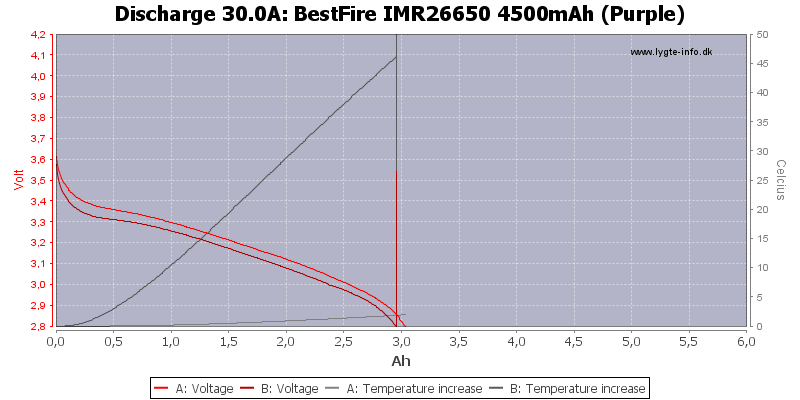 BestFire%20IMR26650%204500mAh%20(Purple)-Temp-30.0