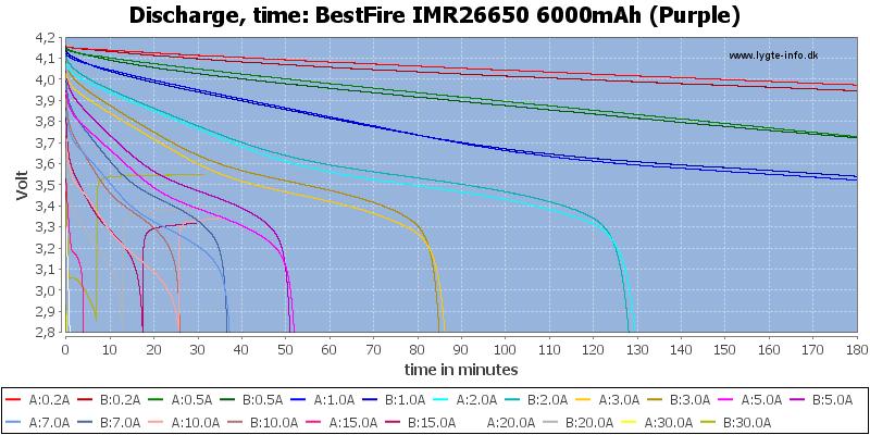 BestFire%20IMR26650%206000mAh%20(Purple)-CapacityTime