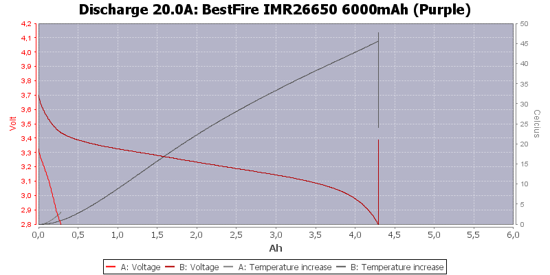 BestFire%20IMR26650%206000mAh%20(Purple)-Temp-20.0