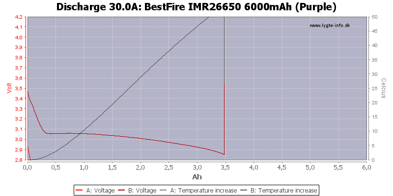 BestFire%20IMR26650%206000mAh%20(Purple)-Temp-30.0