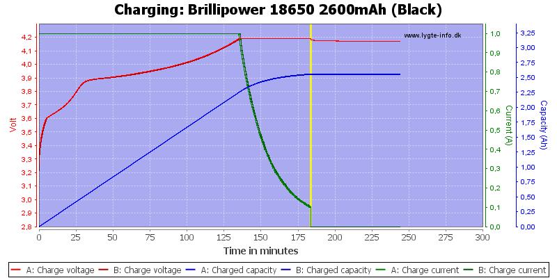 Brillipower%2018650%202600mAh%20(Black)-Charge