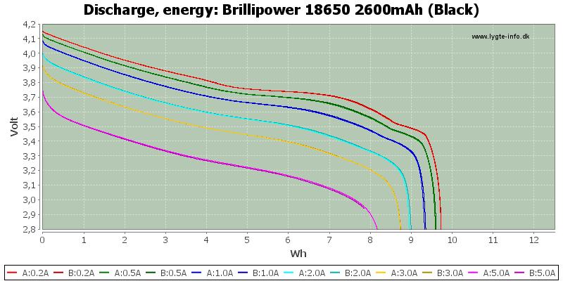 Brillipower%2018650%202600mAh%20(Black)-Energy