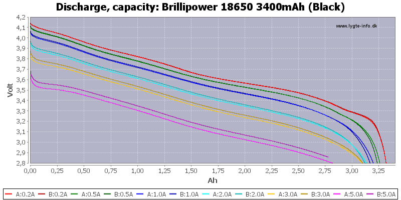 Brillipower%2018650%203400mAh%20(Black)-Capacity
