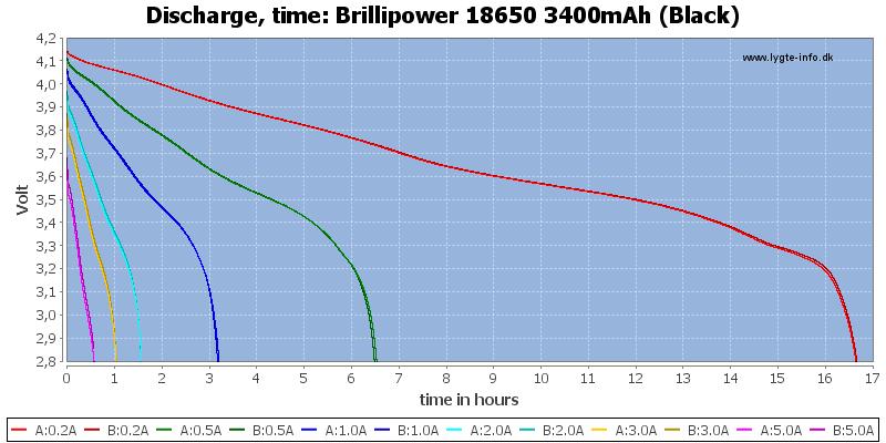 Brillipower%2018650%203400mAh%20(Black)-CapacityTimeHours