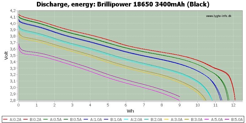 Brillipower%2018650%203400mAh%20(Black)-Energy