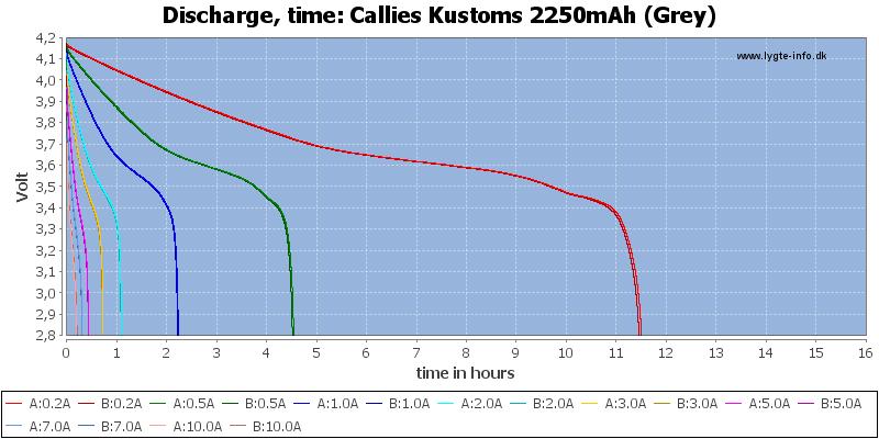 Callies%20Kustoms%202250mAh%20(Grey)-CapacityTimeHours