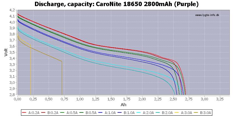 CaroNite%2018650%202800mAh%20(Purple)-Capacity