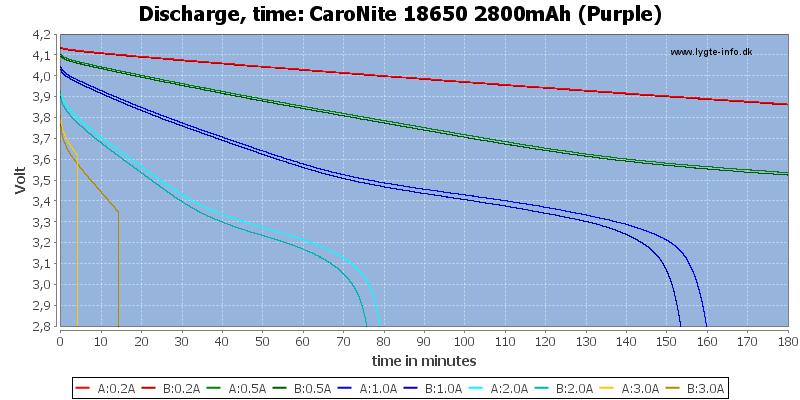 CaroNite%2018650%202800mAh%20(Purple)-CapacityTime