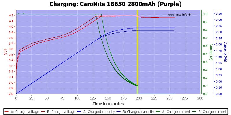 CaroNite%2018650%202800mAh%20(Purple)-Charge
