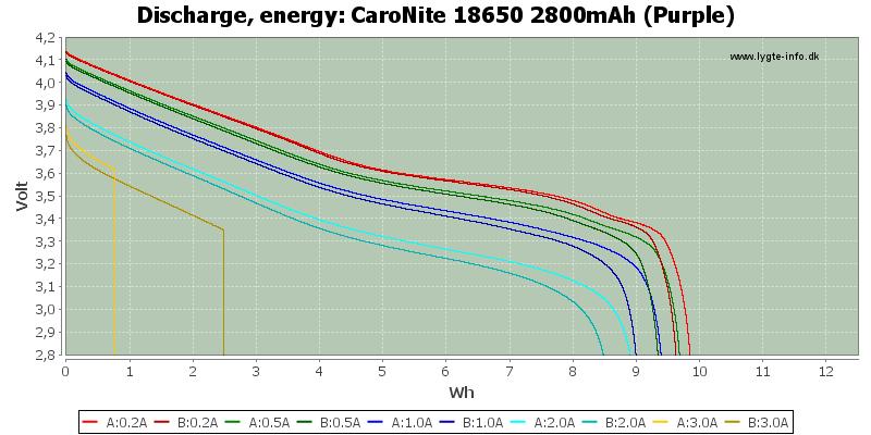 CaroNite%2018650%202800mAh%20(Purple)-Energy