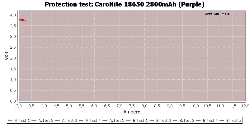CaroNite%2018650%202800mAh%20(Purple)-TripCurrent