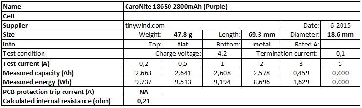 CaroNite%2018650%202800mAh%20(Purple)-info