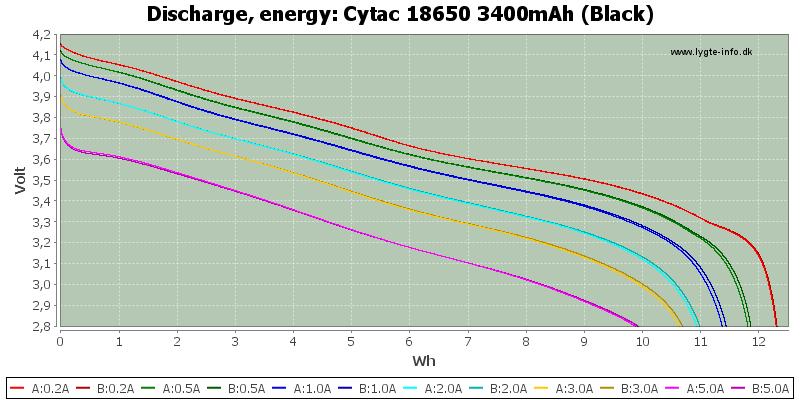 Cytac%2018650%203400mAh%20(Black)-Energy